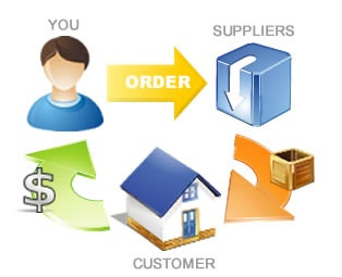 Ways of Making Money Dropshipping
